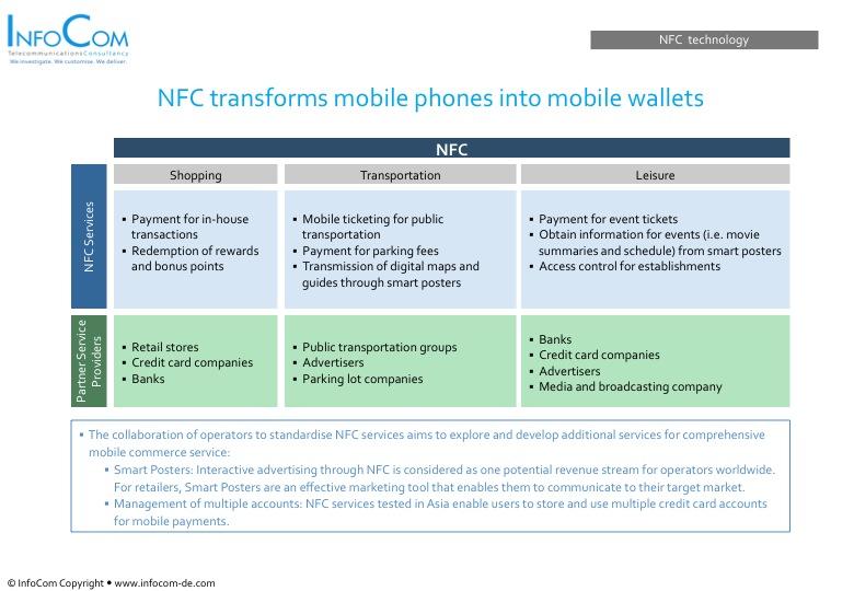 NFC Pic